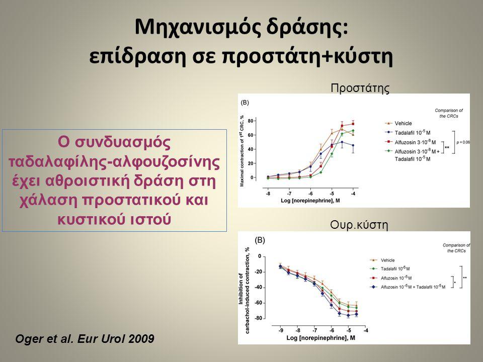 Μηχανισμός δράσης: επίδραση σε προστάτη+κύστη Ο συνδυασμός ταδαλαφίλης-αλφουζοσίνης έχει αθροιστική δράση στη χάλαση προστατικού και κυστικού ιστού Πρ
