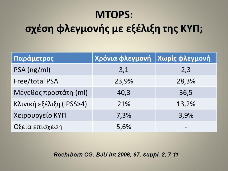 MTOPS: σχέση φλεγμονής με εξέλιξη της ΚΥΠ; ΠαράμετροςΧρόνια φλεγμονήΧωρίς φλεγμονή PSA (ng/ml)3,12,3 Free/total PSA23,9%28,3% Μέγεθος προστάτη (ml)40,
