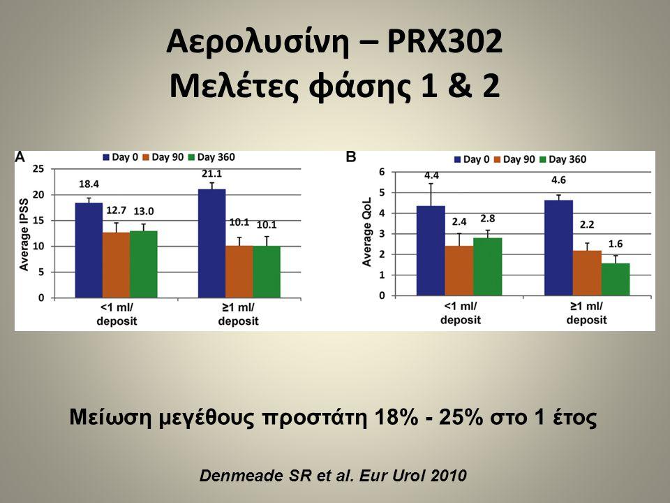Αερολυσίνη – PRX302 Μελέτες φάσης 1 & 2 Μείωση μεγέθους προστάτη 18% - 25% στο 1 έτος Denmeade SR et al. Eur Urol 2010