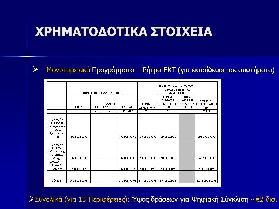ΧΡΗΜΑΤΟΔΟΤΙΚΑ ΣΤΟΙΧΕΙΑ  Moνοταμειακά Προγράμματα – Ρήτρα ΕΚΤ (για εκπαίδευση σε συστήματα)  Συνολικά (για 13 Περιφέρειες): Ύψος δράσεων για Ψηφιακή