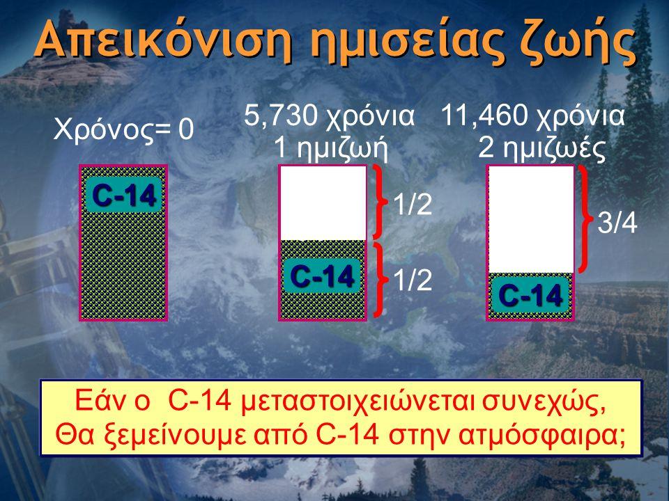 Εάν ο C-14 μεταστοιχειώνεται συνεχώς, Θα ξεμείνουμε από C-14 στην ατμόσφαιρα; Απεικόνιση ημισείας ζωής Χρόνος= 0C-14 5,730 χρόνια 1 ημιζωή N- 14 C-14