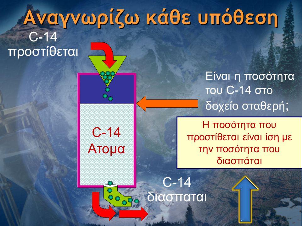 C-14 προστίθεται C-14 διασπαται Είναι η ποσότητα του C-14 στο δοχείο σταθερή ; Η ποσότητα που προστίθεται είναι ίση με την ποσότητα που διασπάται C-14