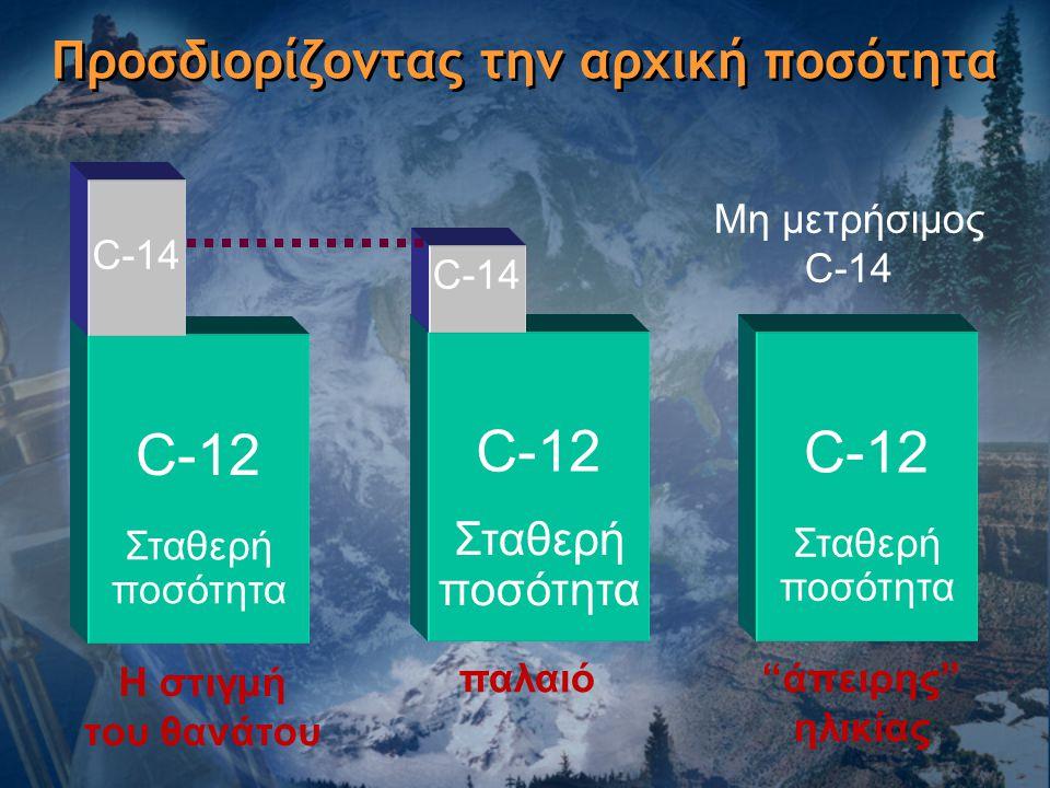 """Προσδιορίζοντας την αρχική ποσότητα C-12 C-14 Σταθερή ποσότητα Η στιγμή του θανάτου C-12 C-14 παλαιό C-12 Σταθερή ποσότητα """"άπειρης"""" ηλικίας Μη μετρήσ"""