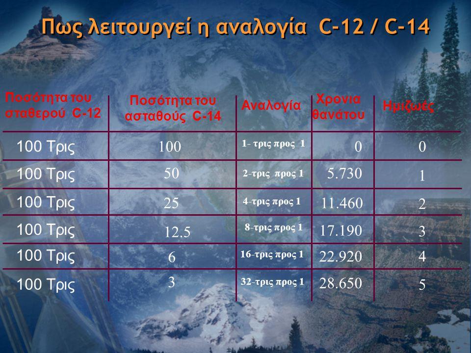 Ποσότητα του σταθερού C-12 Ποσότητα του ασταθούς C-14 Αναλογία Χρονια θανάτου Ημιζωές 100 Tρις 100 1- τρις προς 1 00 100 Tρις 50 2-τρις προς 1 5.730 1