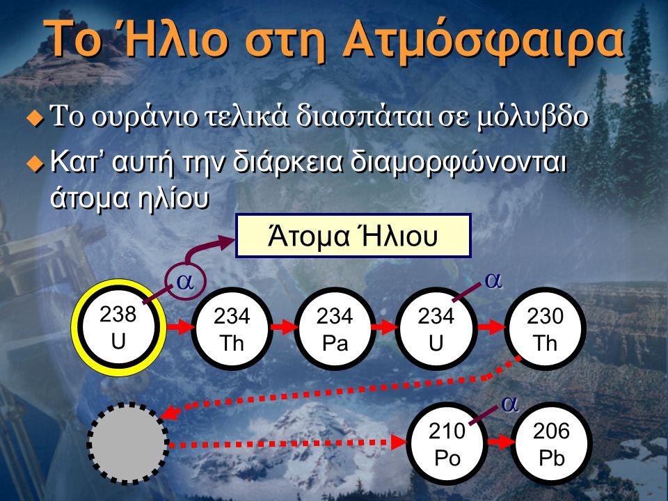 Το Ήλιο στη Ατμόσφαιρα  Το ουράνιο τελικά διασπάται σε μόλυβδο  Κατ' αυτή την διάρκεια διαμορφώνονται άτομα ηλίου  238 U 234 Th 234 Pa 234 U 230 T