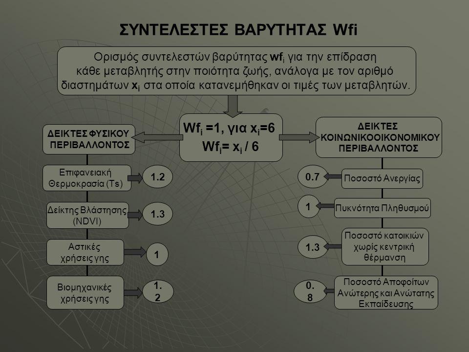 ΣΥΝΤΕΛΕΣΤΕΣ ΒΑΡΥΤΗΤΑΣ Wfi Ορισμός συντελεστών βαρύτητας wf i για την επίδραση κάθε μεταβλητής στην ποιότητα ζωής, ανάλογα με τον αριθμό διαστημάτων x i στα οποία κατανεμήθηκαν οι τιμές των μεταβλητών.