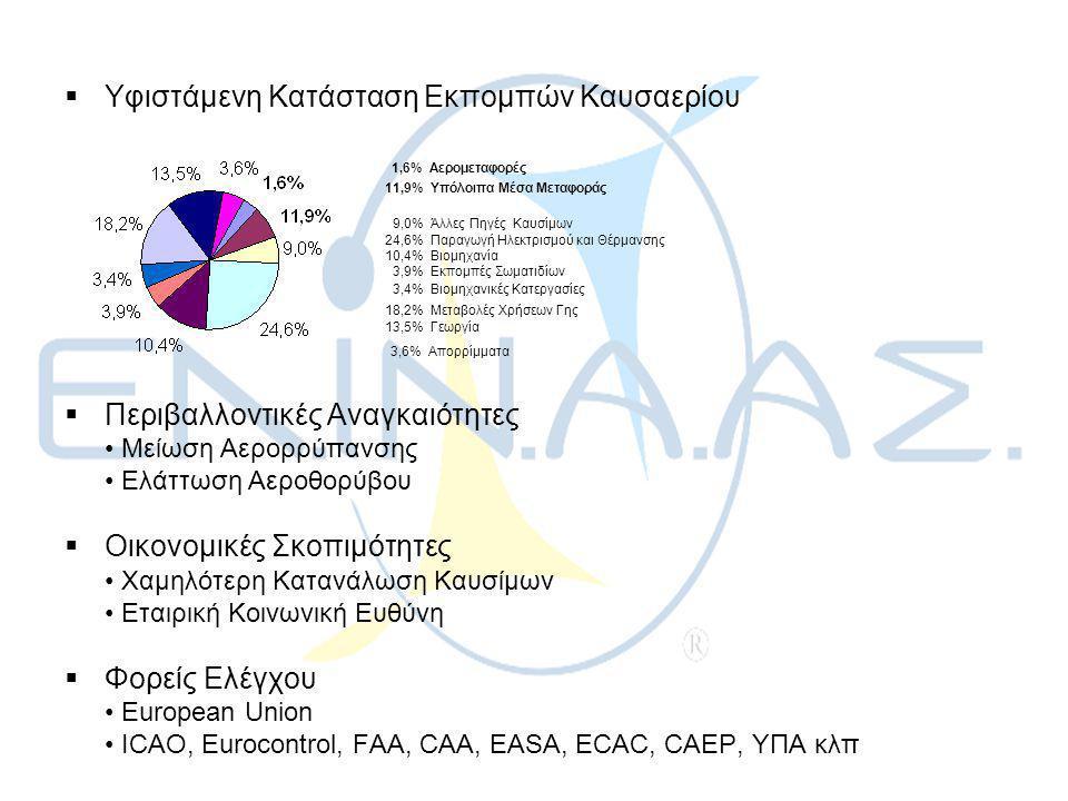  Υφιστάμενη Κατάσταση Εκπομπών Καυσαερίου 1,6% Αερομεταφορές 11,9% Υπόλοιπα Μέσα Μεταφοράς 9,0% Άλλες Πηγές Καυσίμων 24,6% Παραγωγή Ηλεκτρισμού και Θέρμανσης 10,4% Βιομηχανία 3,9% Εκπομπές Σωματιδίων 3,4% Βιομηχανικές Κατεργασίες 18,2% Μεταβολές Χρήσεων Γης 13,5% Γεωργία 3,6% Απορρίμματα  Περιβαλλοντικές Αναγκαιότητες • Μείωση Αερορρύπανσης • Ελάττωση Αεροθορύβου  Οικονομικές Σκοπιμότητες • Χαμηλότερη Κατανάλωση Καυσίμων • Εταιρική Κοινωνική Ευθύνη  Φορείς Ελέγχου • European Union • ICAO, Eurocontrol, FAA, CAA, EASA, ECAC, CAEP, ΥΠΑ κλπ