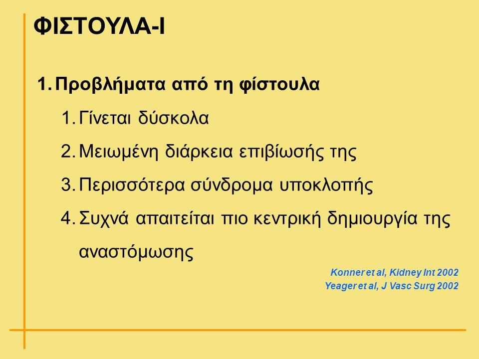 ΦΙΣΤΟΥΛΑ-Ι 1.Προβλήματα από τη φίστουλα 1.Γίνεται δύσκολα 2.Μειωμένη διάρκεια επιβίωσής της 3.Περισσότερα σύνδρομα υποκλοπής 4.Συχνά απαιτείται πιο κε