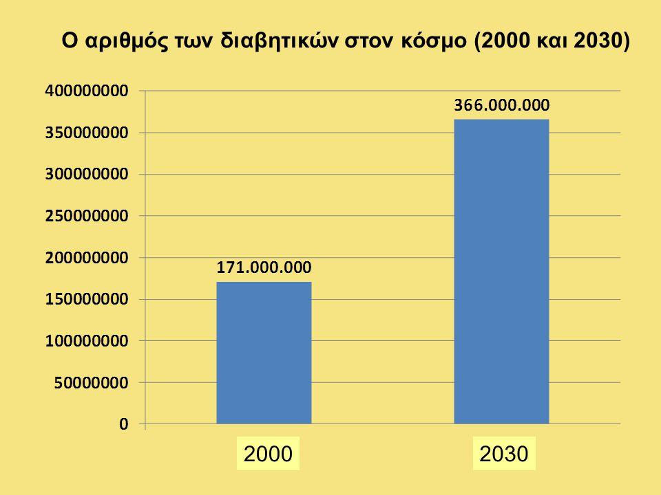 Ο αριθμός των διαβητικών στον κόσμο (2000 και 2030) 20002030