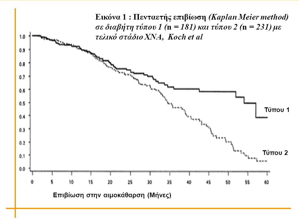 Εικόνα 1 : Πενταετής επιβίωση (Kaplan Meier method) σε διαβήτη τύπου 1 (n = 181) και τύπου 2 (n = 231) με τελικό στάδιο ΧΝΑ, Koch et al Τύπου 1 Τύπου