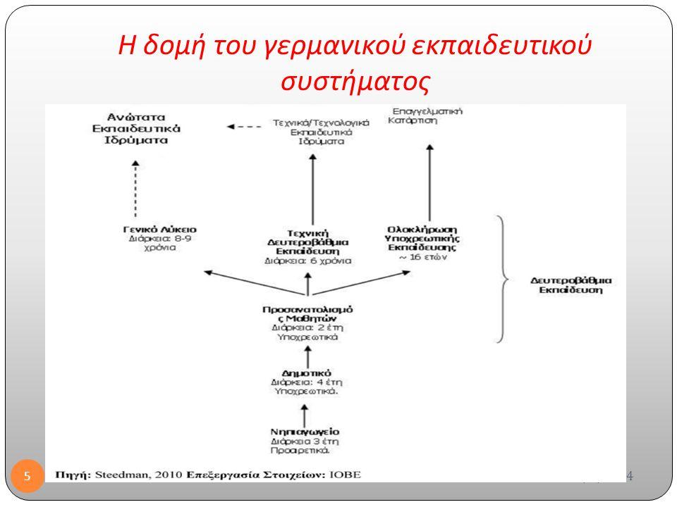 H δομή του γερμανικού εκπαιδευτικού συστήματος 23/6/2014 5