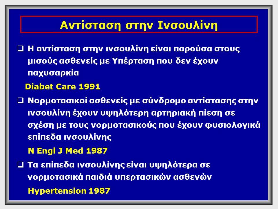 Αντίσταση στην Ινσουλίνη  Η αντίσταση στην ινσουλίνη είναι παρούσα στους μισούς ασθενείς με Υπέρταση που δεν έχουν παχυσαρκία Diabet Care 1991  Νορμ