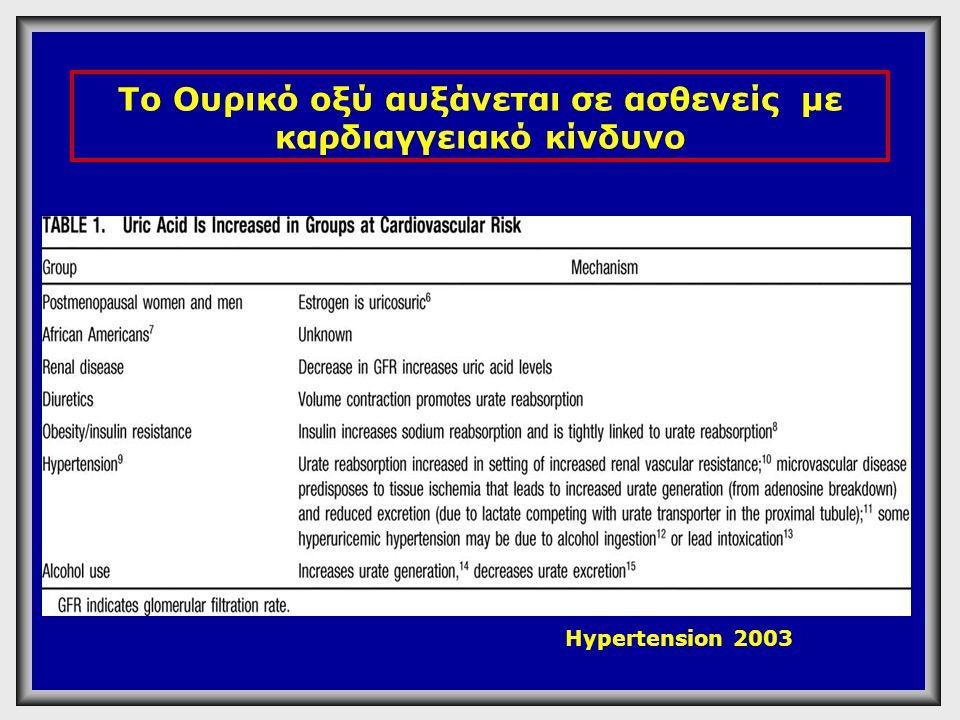 Το Ουρικό οξύ αυξάνεται σε ασθενείς με καρδιαγγειακό κίνδυνο Hypertension 2003