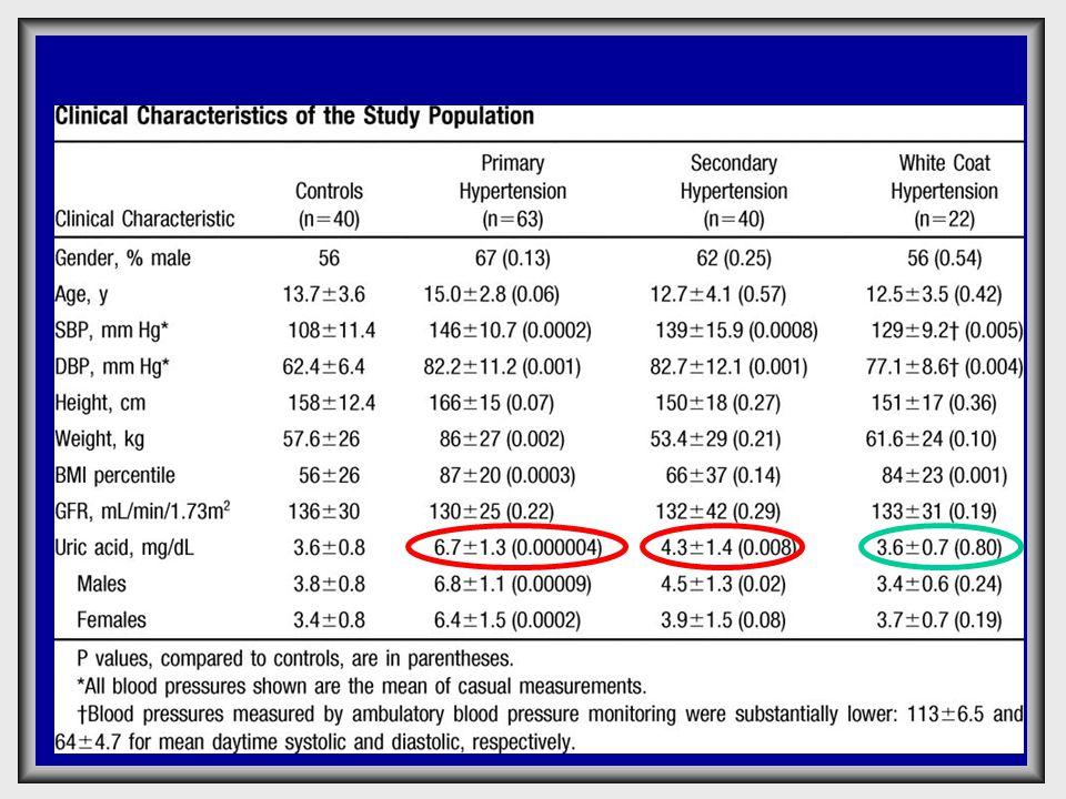  Ουρικό οξύ >5,5 mg/dl σε υπερτασικά παιδιά υποδηλώνει ιδιοπαθή υπέρταση Ουρικό οξύ>5,5mg/ dl Ιδιοπαθής Υπέρταση 89% Δευτεροπαθή ς Υπέρταση 30% Υπέρταση λευκής μπλούζας 0% Ομάδα ελέγχου 0% Hypertension 2003
