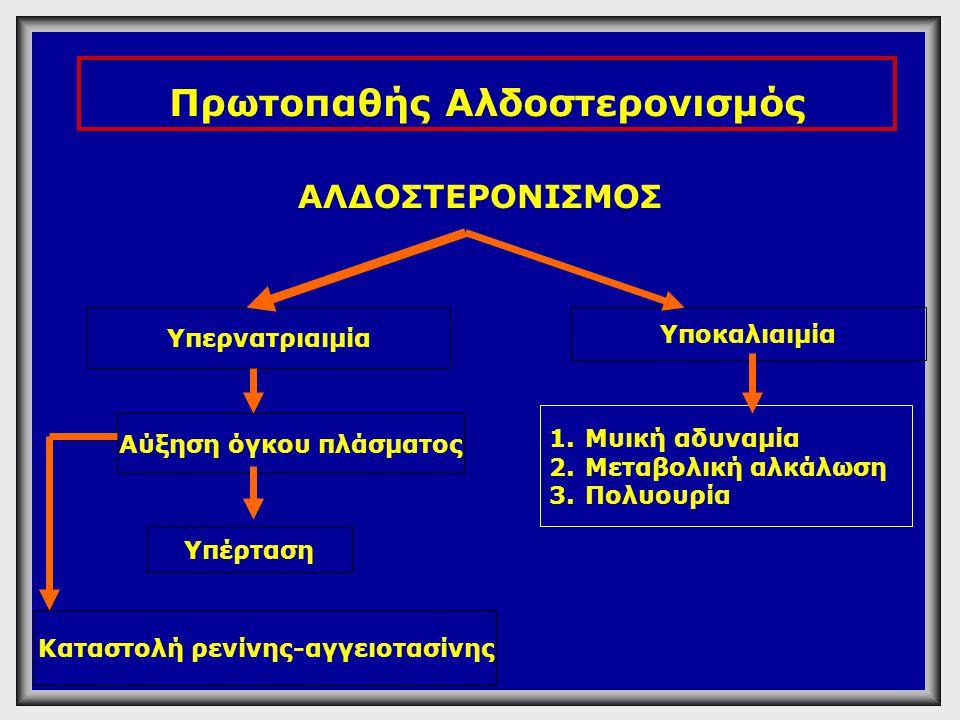 Πρωτοπαθής Αλδοστερονισμός ΑΛΔΟΣΤΕΡΟΝΙΣΜΟΣ Υπερνατριαιμία Υποκαλιαιμία Αύξηση όγκου πλάσματος Υπέρταση Καταστολή ρενίνης-αγγειοτασίνης 1.Μυική αδυναμί