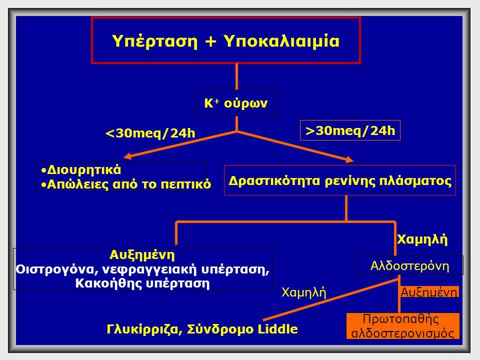 Υπέρταση + Υποκαλιαιμία Κ + ούρων •Διουρητικά •Απώλειες από το πεπτικό Αυξημένη Οιστρογόνα, νεφραγγειακή υπέρταση, Κακοήθης υπέρταση Γλυκίρριζα, Σύνδρ