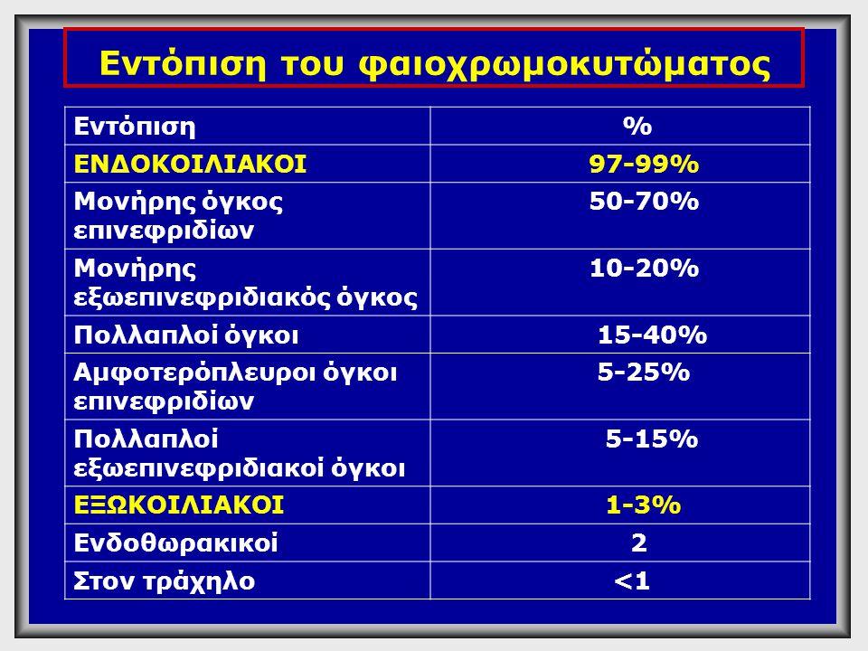 Εντόπιση του φαιοχρωμοκυτώματος Εντόπιση % ΕΝΔΟΚΟΙΛΙΑΚΟΙ 97-99% Μονήρης όγκος επινεφριδίων 50-70% Μονήρης εξωεπινεφριδιακός όγκος 10-20% Πολλαπλοί όγκ