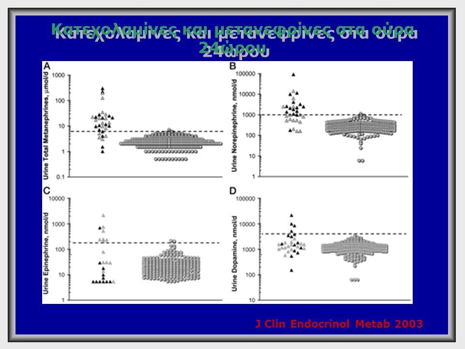 Διάγνωση του φαιοχρωμοκυτώματος Μετανεφρίνες πλάσματος Μετανεφρίνες και κατεχολαμίνες ούρων 24h Ευαισθησία97%90% Ειδικότητα85%98% J Clin Endocrinol Metab 2003