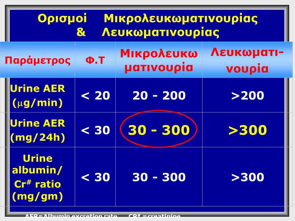 Ορισμοί Μικρολευκωματινουρίας & Λευκωματινουρίας ΠαράμετροςΦ.Τ Mικρολευκω ματινουρία Λευκωματι- νουρία Urine AER (g/min) < 2020 - 200>200 Urine AER (