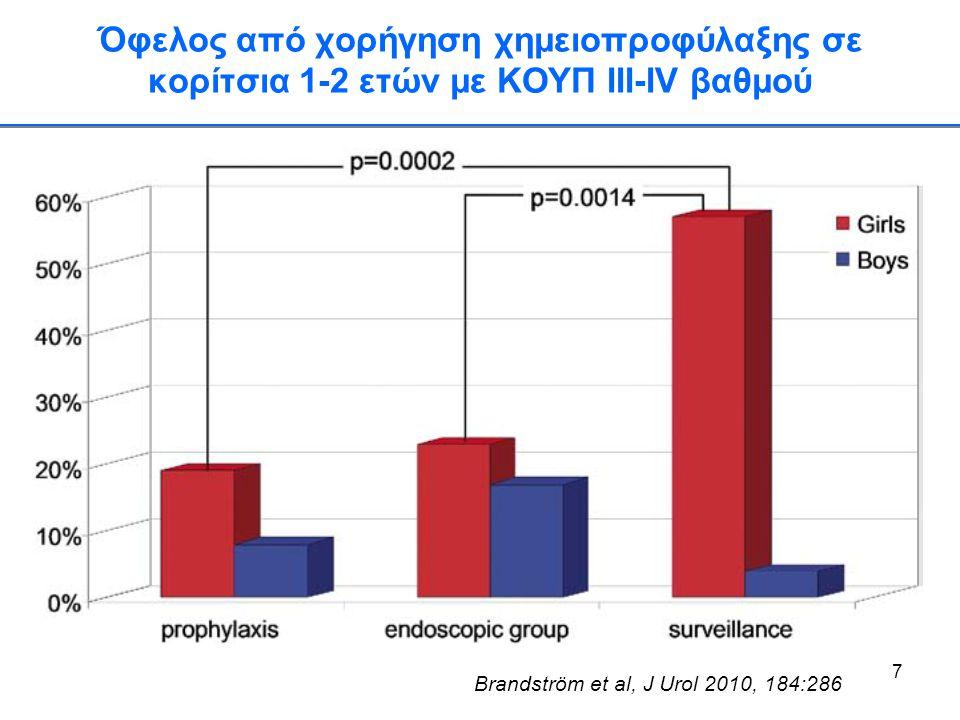 7 Όφελος από χορήγηση χημειοπροφύλαξης σε κορίτσια 1-2 ετών με ΚΟΥΠ III-IV βαθμού Brandström et al, J Urol 2010, 184:286
