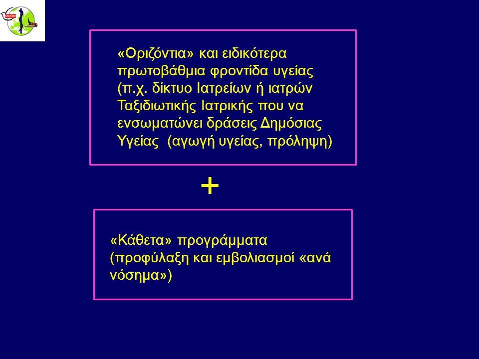 «Οριζόντια» και ειδικότερα πρωτοβάθμια φροντίδα υγείας (π.χ.