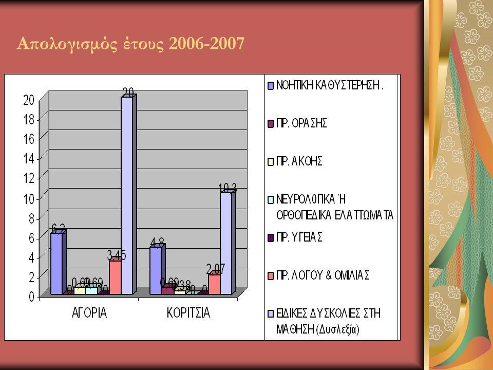 Απολογισμός έτους 2006-2007