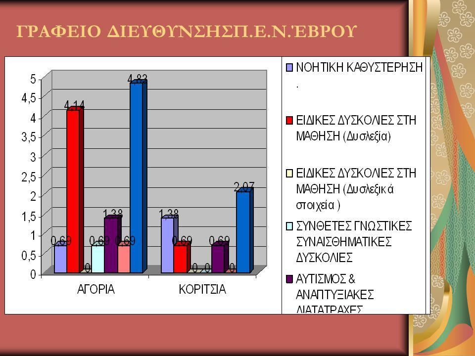 ΓΡΑΦΕΙΟ ΔΙΕΥΘΥΝΣΗΣΠ.Ε.Ν.ΈΒΡΟΥ