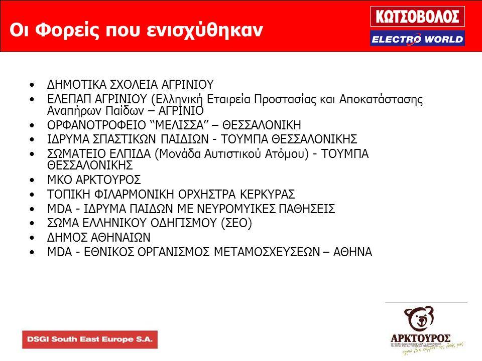 Οι Φορείς που ενισχύθηκαν •ΔΗΜΟΤΙΚΑ ΣΧΟΛΕΙΑ ΑΓΡΙΝΙΟΥ •ΕΛΕΠΑΠ ΑΓΡΙΝΙΟΥ (Ελληνική Εταιρεία Προστασίας και Αποκατάστασης Αναπήρων Παίδων – ΑΓΡΙΝΙΟ •ΟΡΦΑΝΟΤΡΟΦΕΙΟ ''ΜΕΛΙΣΣΑ'' – ΘΕΣΣΑΛΟΝΙΚΗ •ΙΔΡΥΜΑ ΣΠΑΣΤΙΚΩΝ ΠΑΙΔΙΩΝ - ΤΟΥΜΠΑ ΘΕΣΣΑΛΟΝΙΚΗΣ •ΣΩΜΑΤΕΙΟ ΕΛΠΙΔΑ (Μονάδα Αυτιστικού Ατόμου) - ΤΟΥΜΠΑ ΘΕΣΣΑΛΟΝΙΚΗΣ •MKO ΑΡΚΤΟΥΡΟΣ •ΤΟΠΙΚΗ ΦΙΛΑΡΜΟΝΙΚΗ ΟΡΧΗΣΤΡΑ ΚΕΡΚΥΡΑΣ •MDA - ΙΔΡΥΜΑ ΠΑΙΔΩΝ ΜΕ ΝΕΥΡΟΜΥΙΚΕΣ ΠΑΘΗΣΕΙΣ •ΣΩΜΑ ΕΛΛΗΝΙΚΟΥ ΟΔΗΓΙΣΜΟΥ (ΣΕΟ) •ΔΗΜΟΣ ΑΘΗΝΑΙΩΝ •MDA - ΕΘΝΙΚΟΣ ΟΡΓΑΝΙΣΜΟΣ ΜΕΤΑΜΟΣΧΕΥΣΕΩΝ – ΑΘΗΝΑ