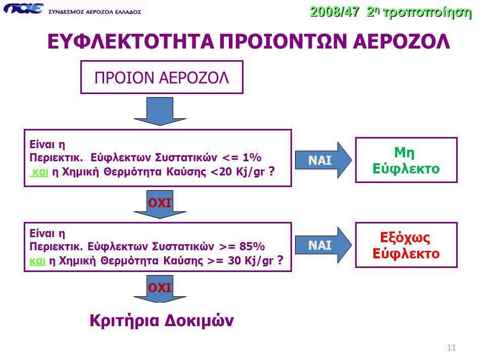 ΕΥΦΛΕΚΤΟΤΗΤΑ ΠΡΟΙΟΝΤΩΝ ΑΕΡΟΖΟΛ 11 2008/47 2 η τροποποίηση ΠΡΟΙΟΝ ΑΕΡΟΖΟΛ Είναι η Περιεκτικ. Εύφλεκτων Συστατικών <= 1% και η Χημική Θερμότητα Καύσης <