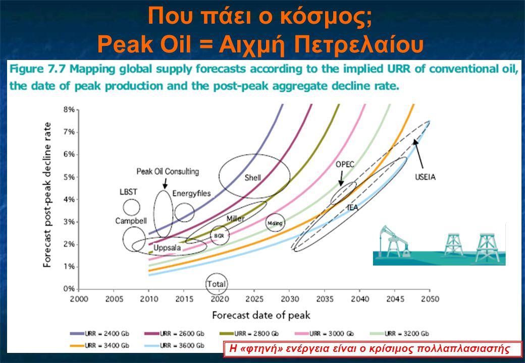 Που πάει ο κόσμος; Peak Oil = Αιχμή Πετρελαίου Η «φτηνή» ενέργεια είναι ο κρίσιμος πολλαπλασιαστής