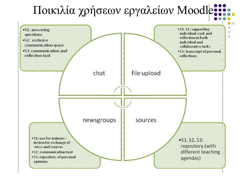 Ποικιλία χρήσεων εργαλείων Moodle