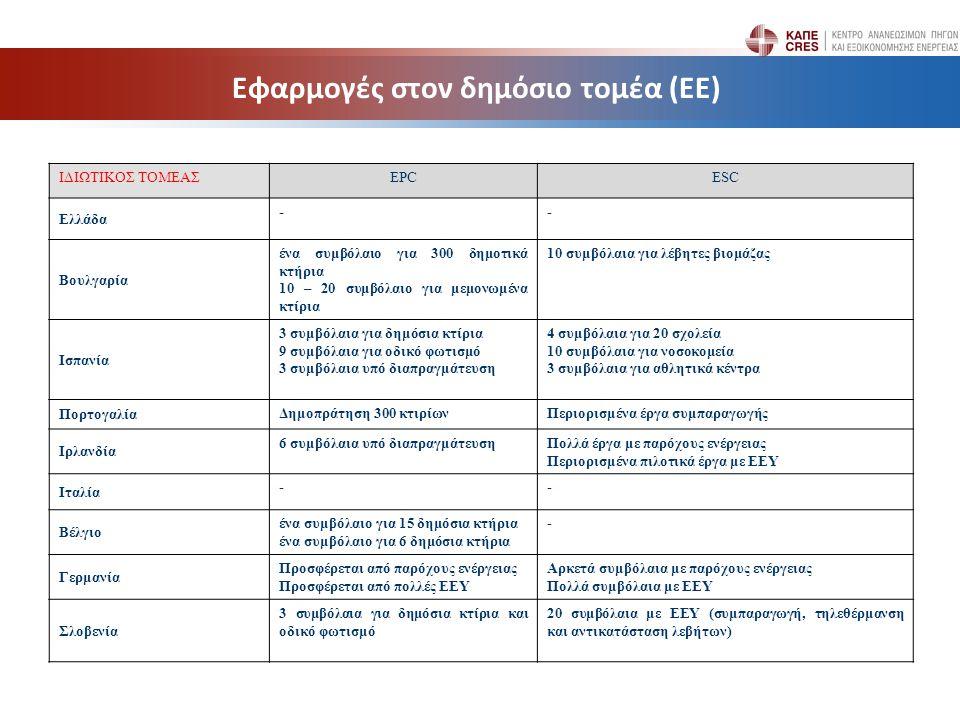 Εφαρμογές στον δημόσιο τομέα (ΕΕ) ΙΔΙΩΤΙΚΟΣ ΤΟΜΕΑΣEPCESC Ελλάδα -- Βουλγαρία ένα συμβόλαιο για 300 δημοτικά κτήρια 10 – 20 συμβόλαιο για μεμονωμένα κτίρια 10 συμβόλαια για λέβητες βιομάζας Ισπανία 3 συμβόλαια για δημόσια κτίρια 9 συμβόλαια για οδικό φωτισμό 3 συμβόλαια υπό διαπραγμάτευση 4 συμβόλαια για 20 σχολεία 10 συμβόλαια για νοσοκομεία 3 συμβόλαια για αθλητικά κέντρα Πορτογαλία Δημοπράτηση 300 κτιρίωνΠεριορισμένα έργα συμπαραγωγής Ιρλανδία 6 συμβόλαια υπό διαπραγμάτευσηΠολλά έργα με παρόχους ενέργειας Περιορισμένα πιλοτικά έργα με ΕΕΥ Ιταλία -- Βέλγιο ένα συμβόλαιο για 15 δημόσια κτήρια ένα συμβόλαιο για 6 δημόσια κτήρια - Γερμανία Προσφέρεται από παρόχους ενέργειας Προσφέρεται από πολλές ΕΕΥ Αρκετά συμβόλαια με παρόχους ενέργειας Πολλά συμβόλαια με ΕΕΥ Σλοβενία 3 συμβόλαια για δημόσια κτίρια και οδικό φωτισμό 20 συμβόλαια με ΕΕΥ (συμπαραγωγή, τηλεθέρμανση και αντικατάσταση λεβήτων)