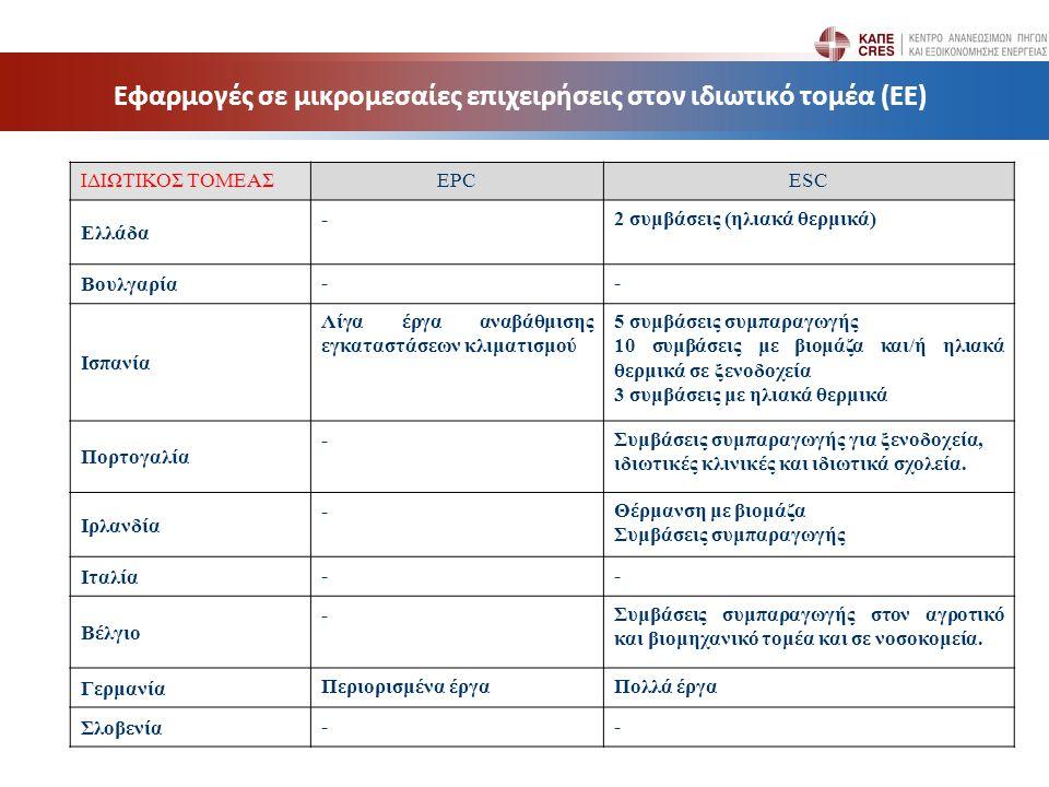 Εφαρμογές σε μικρομεσαίες επιχειρήσεις στον ιδιωτικό τομέα (ΕΕ) ΙΔΙΩΤΙΚΟΣ ΤΟΜΕΑΣEPCESC Ελλάδα -2 συμβάσεις (ηλιακά θερμικά) Βουλγαρία -- Ισπανία Λίγα έργα αναβάθμισης εγκαταστάσεων κλιματισμού 5 συμβάσεις συμπαραγωγής 10 συμβάσεις με βιομάζα και/ή ηλιακά θερμικά σε ξενοδοχεία 3 συμβάσεις με ηλιακά θερμικά Πορτογαλία -Συμβάσεις συμπαραγωγής για ξενοδοχεία, ιδιωτικές κλινικές και ιδιωτικά σχολεία.
