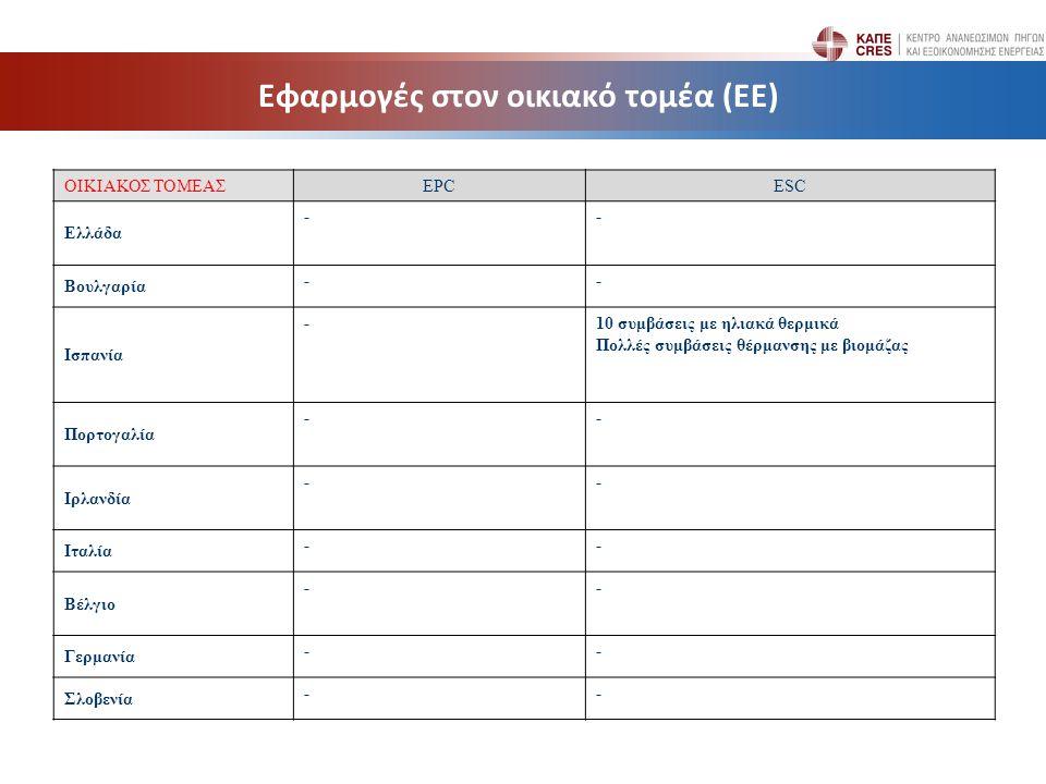 Εφαρμογές στον οικιακό τομέα (ΕΕ) ΟΙΚΙΑΚΟΣ ΤΟΜΕΑΣEPCESC Ελλάδα -- Βουλγαρία -- Ισπανία -10 συμβάσεις με ηλιακά θερμικά Πολλές συμβάσεις θέρμανσης με βιομάζας Πορτογαλία -- Ιρλανδία -- Ιταλία -- Βέλγιο -- Γερμανία -- Σλοβενία --
