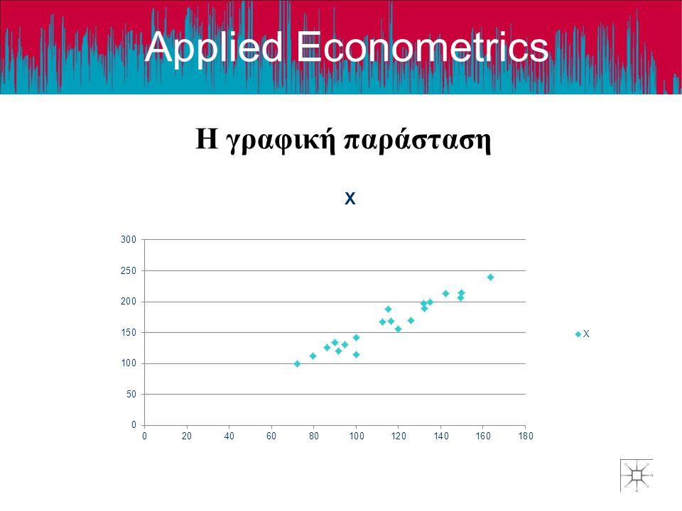 Applied Econometrics Η γραφική παράσταση