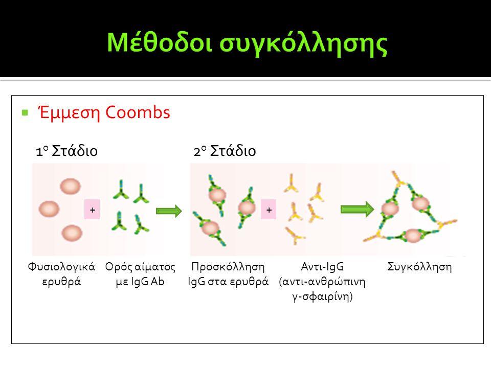  Έμμεση Coombs Φυσιολογικά ερυθρά Ορός αίματος με IgG Ab Προσκόλληση IgG στα ερυθρά Αντι-IgG (αντι-ανθρώπινη γ-σφαιρίνη) Συγκόλληση 1 ο Στάδιο2 ο Στά