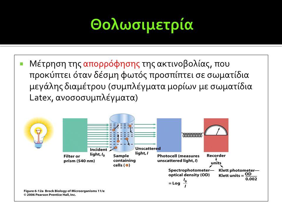  Μέτρηση της απορρόφησης της ακτινοβολίας, που προκύπτει όταν δέσμη φωτός προσπίπτει σε σωματίδια μεγάλης διαμέτρου (συμπλέγματα μορίων με σωματίδια