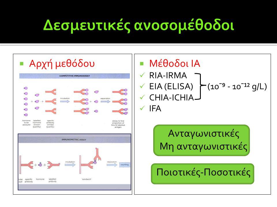  Μέθοδοι ΙΑ  RIA-IRMA  ΕΙΑ (ELISA) (10ˉ⁹ - 10ˉ¹² g/L)  CHIA-ΙCHIA  IFA Ανταγωνιστικές Μη ανταγωνιστικές Ποιοτικές-Ποσοτικές  Αρχή μεθόδου