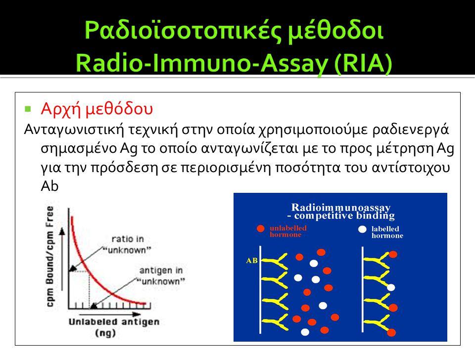  Αρχή μεθόδου Ανταγωνιστική τεχνική στην οποία χρησιμοποιούμε ραδιενεργά σημασμένο Ag το οποίο ανταγωνίζεται με το προς μέτρηση Ag για την πρόσδεση σ