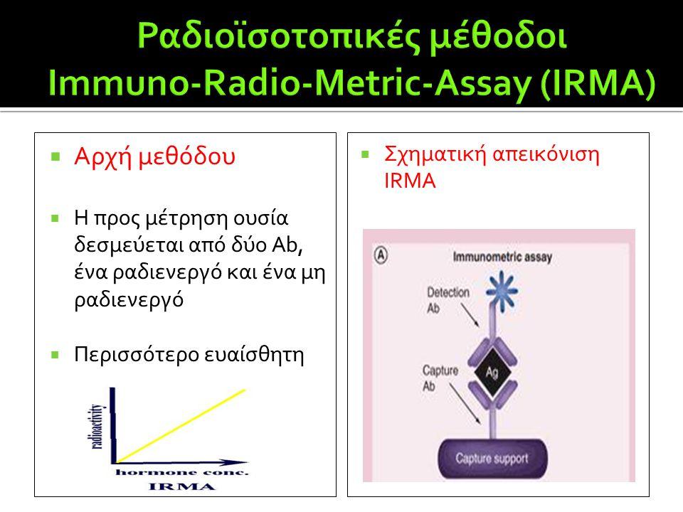  Αρχή μεθόδου  H προς μέτρηση ουσία δεσμεύεται από δύο Ab, ένα ραδιενεργό και ένα μη ραδιενεργό  Περισσότερο ευαίσθητη  Σχηματική απεικόνιση ΙRMA