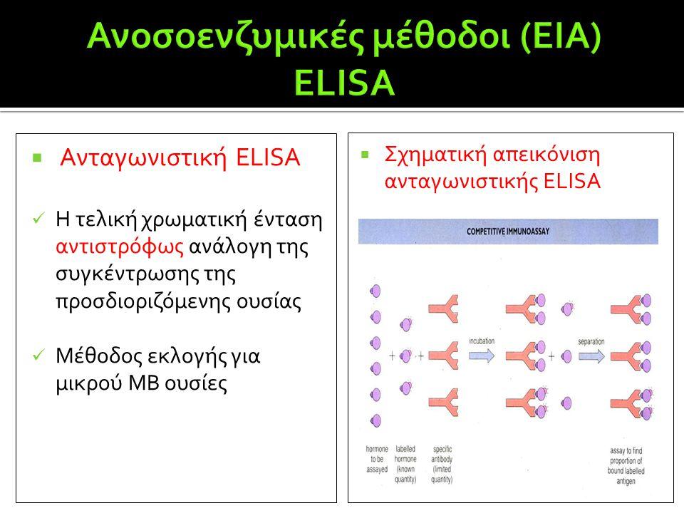  Ανταγωνιστική ΕLISA  Η τελική χρωματική ένταση αντιστρόφως ανάλογη της συγκέντρωσης της προσδιοριζόμενης ουσίας  Μέθοδος εκλογής για μικρού ΜΒ ουσ