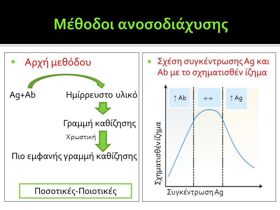  Αρχή μεθόδου  Σχέση συγκέντρωσης Ag και Ab με το σχηματισθέν ίζημα Ποσοτικές-Ποιοτικές Συγκέντρωση Ag ↑ Ag ↑ Ab Ag+AbΗμίρρευστο υλικό Γραμμή καθίζη