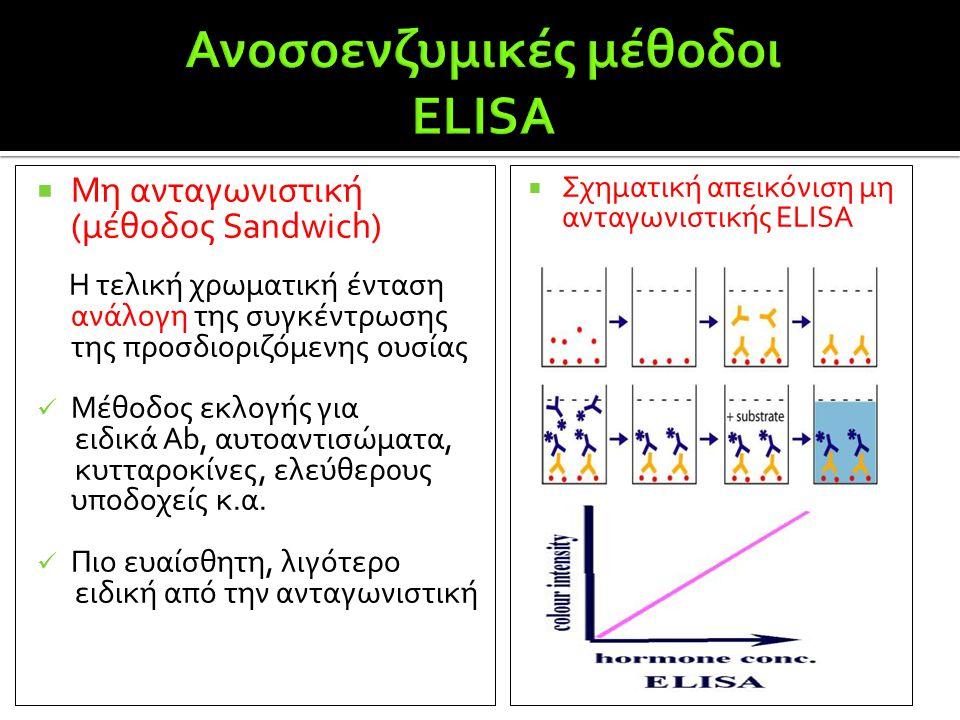  Μη ανταγωνιστική (μέθοδος Sandwich) Η τελική χρωματική ένταση ανάλογη της συγκέντρωσης της προσδιοριζόμενης ουσίας  Μέθοδος εκλογής για ειδικά Ab,