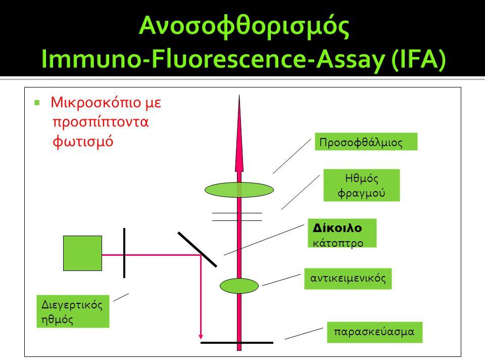  Μικροσκόπιο με προσπίπτοντα φωτισμό Προσοφθάλμιος Ηθμός φραγμού Δίκοιλο κάτοπτρο αντικειμενικός παρασκεύασμα Διεγερτικός ηθμός