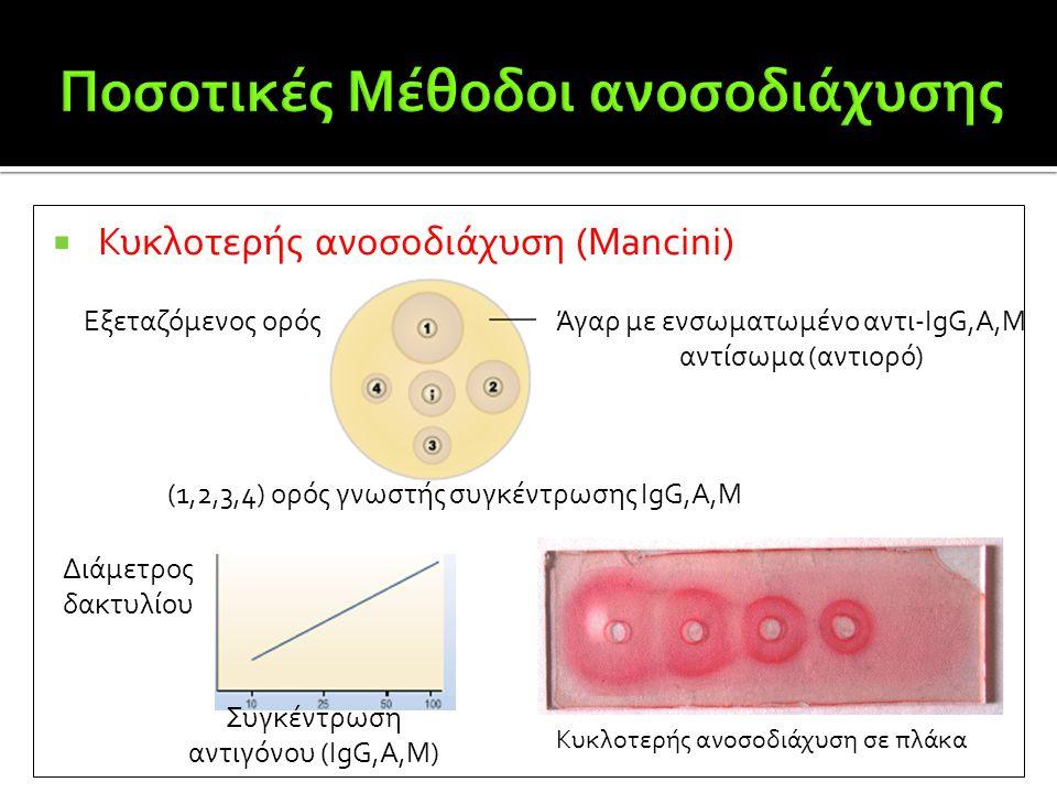  Κυκλοτερής ανοσοδιάχυση (Mancini) Άγαρ με ενσωματωμένο αντι-IgG,A,M αντίσωμα (αντιορό) Εξεταζόμενος ορός (1,2,3,4) ορός γνωστής συγκέντρωσης IgG,A,M