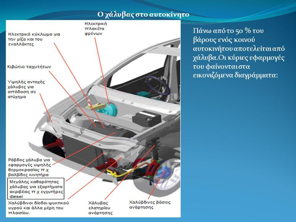 Ο χάλυβας στο αυτοκίνητο Πάνω από το 50 % του βάρους ενός κοινού αυτοκινήτου αποτελείται από χάλυβα.Οι κύριες εφαρμογές του φαίνονται στα εικονιζόμενα διαγράμματα: