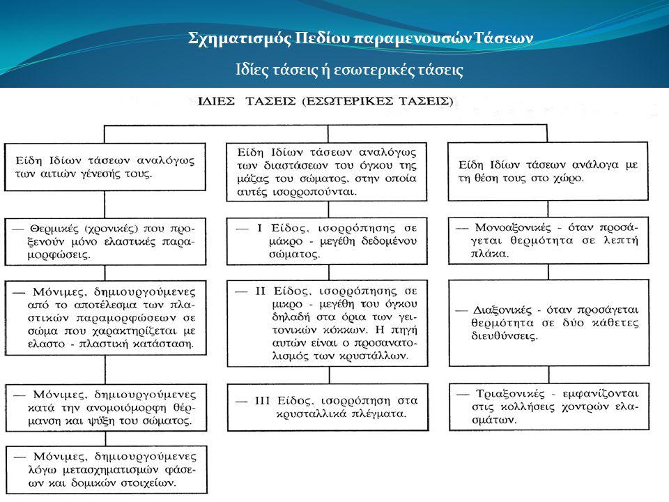 Σχηματισμός Πεδίου παραμενουσών Τάσεων Ιδίες τάσεις ή εσωτερικές τάσεις