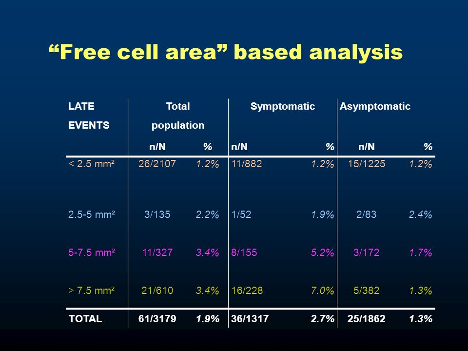 """Free cell area"" based analysis LATETotalSymptomaticAsymptomatic EVENTSpopulation n/N% % % < 2.5 mm²26/21071.2%11/8821.2%15/12251.2% 2.5-5 mm²3/1352.2"