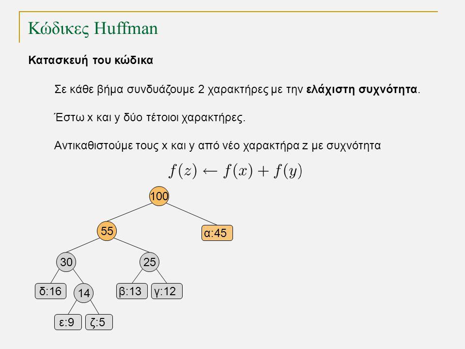 Κώδικες Huffman α:45 β:13γ:12δ:16 ε:9ε:9ζ:5 Κατασκευή του κώδικα Σε κάθε βήμα συνδυάζουμε 2 χαρακτήρες με την ελάχιστη συχνότητα. Έστω x και y δύο τέτ