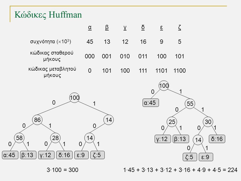 Κώδικες Huffman α 45 000 0 β 13 001 101 γ 12 010 100 δ 16 011 111 ε 9 100 1101 ζ 5 101 1100 συχνότητα (  10 3 ) κώδικας σταθερού μήκους κώδικας μεταβ